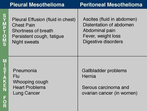 mesothelioma symptoms home remedies pinterest law. Black Bedroom Furniture Sets. Home Design Ideas
