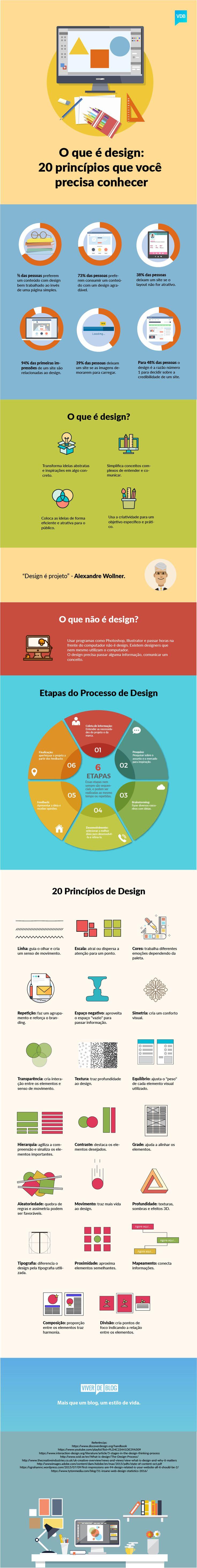 Você sabe, realmente, o que é design? Conheça os 20 princípios básicos, as etapas do processo e até o que não é design nesse infográfico.