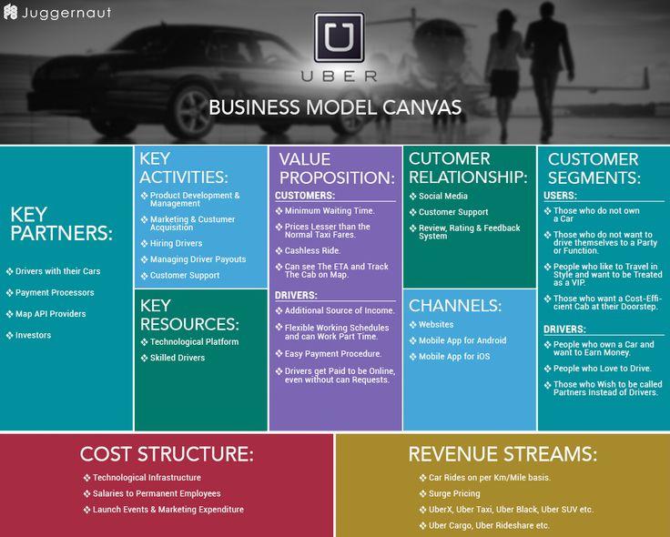 UBERbusinessmodelcanvas Business Model Pinterest