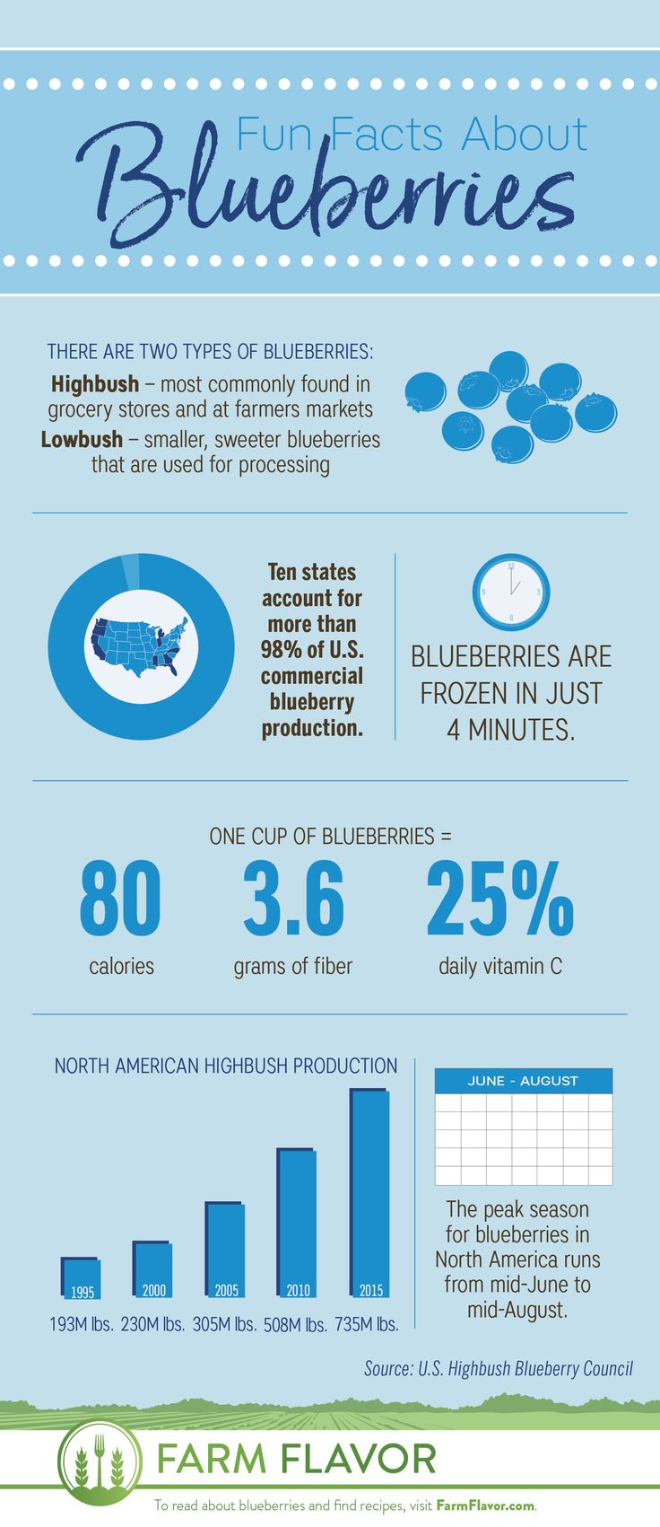 Check out fun farm facts about sweet summer blueberries! #blueberries #infographic #farmfacts #summer #july #facts