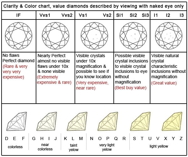 diamond color and clarity chart - I can never remember ... good to know