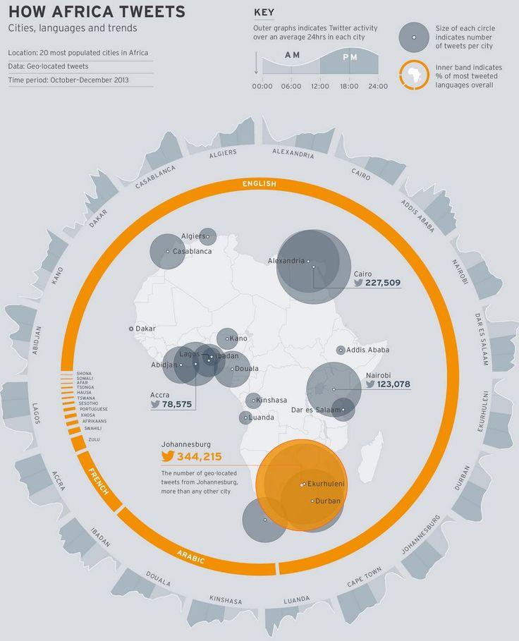 Twitter / davos: How #Africa tweets ...