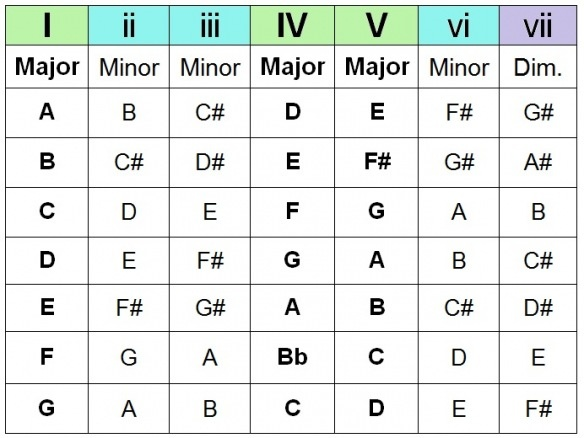 40 Best Chord Progressions Images On Pinterest Guitar Chords