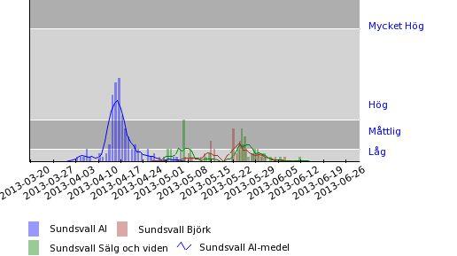 Pollenhalter - Graf över al, björk och ek - Sundsvall - 2013