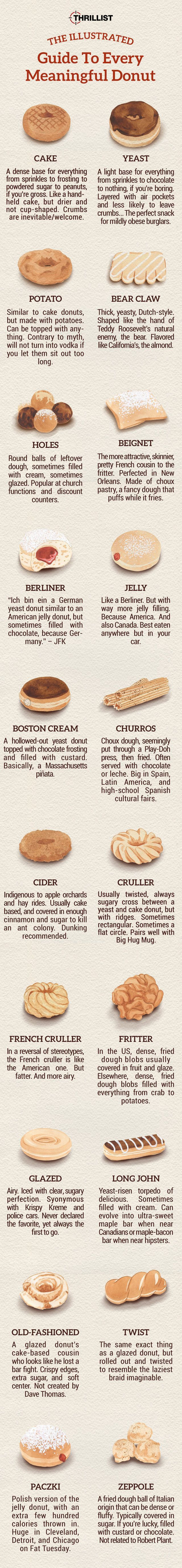 Illustrated Donut Guide - Every Important Donut