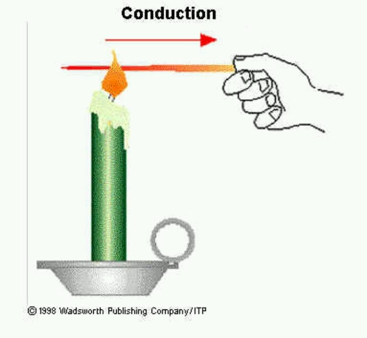 CONDUCTION: transfer of energy from molecule to molecule because they hit one another   Occurs only in solids   Heats through a domino effect   Examples: electrical wires, metal spoons   Best conductors are metals, some are better than others, such as copper and aluminum.