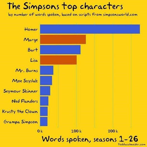 Суммарное число слов основных героев Симпсонов