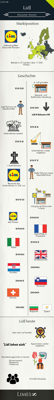 Infografik: Lidl der weltweit größte Discounter-Konzern