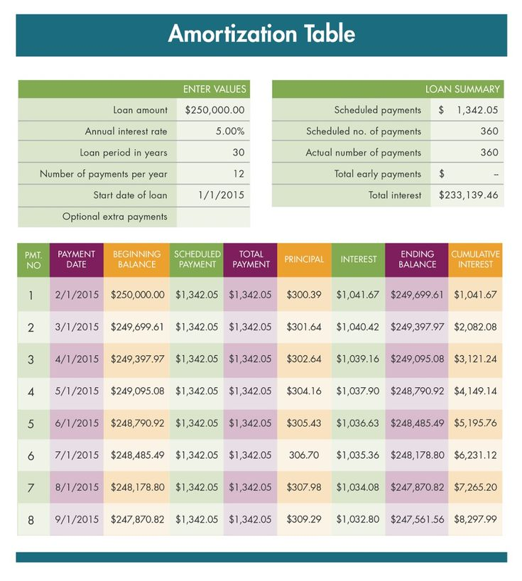 38 best Helpful Templates images on Pinterest Templates - amortization table in excel