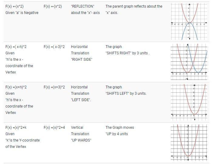 Transformations Of Quadratic Functions The Translations Dilations And Reflections Quadratics Free Math Lessons Quadratic Equation