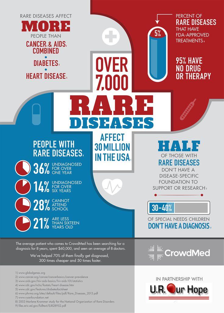 raredisease_infographic (1)