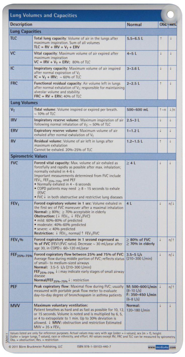 Pulmonary Function Test Pocketcard Set 9781591034407