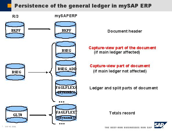 Πάνω από 25 κορυφαίες ιδέες για General ledger example στο - Personal Profit And Loss Statement Template