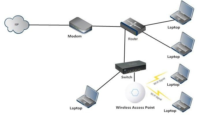 34 best Cisco Wireless AP images on Pinterest   Timeline and Wifi