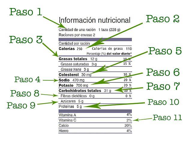 Como leer las etiquetas nutricionales de los productos que consumes. Tabla nutricional / Nutritional Facts