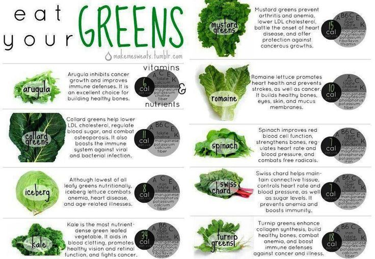 Eat Your Greens : we love rotating our greens in our smoothies...you should too!