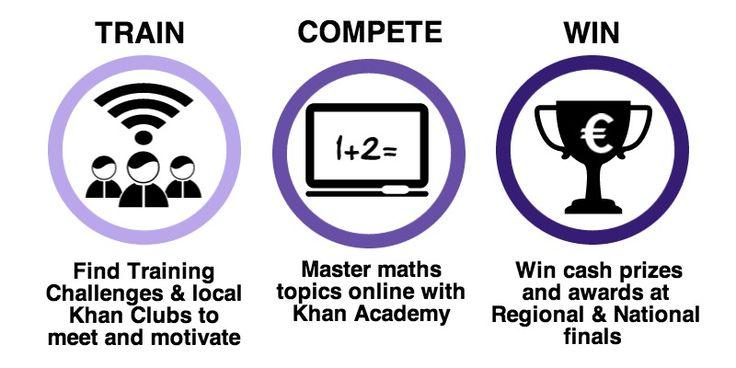 Train Compete and Win
