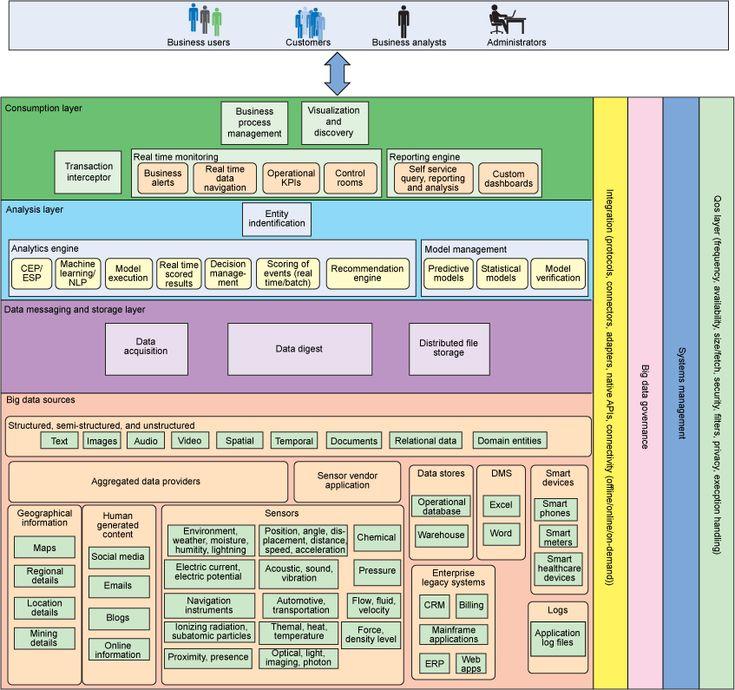 209 best IT ~ DWH \ ETL images on Pinterest Big data, Data - data warehouse architect sample resume