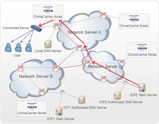 Content Delivery Network The basics