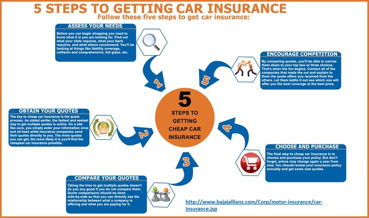 The General Insurance Quotes Endearing 167 Best Car Insurance Images On Pinterest  Car Insurance Online . Design Ideas