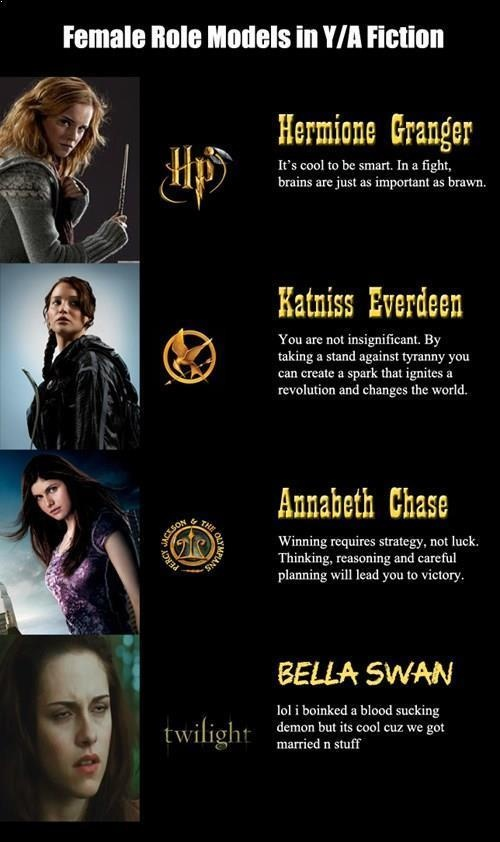 Who says women can't be heroes? (except for Bella, of course)Soon Beatrice prior will wb added to this list in replacement of Bella!