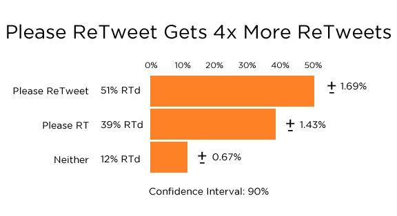 Using Please Retweet Increases RTs