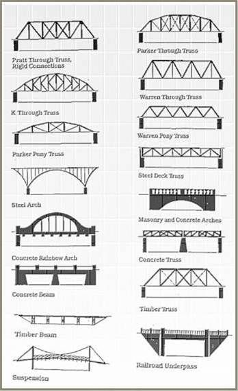 Types of bridges google search for my kids pinterest for What type of engineer designs buildings