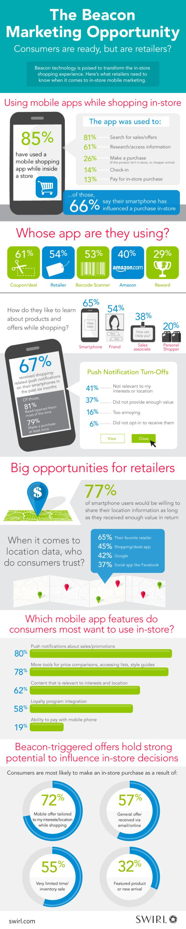 How Retailers Can Use Beacon Technology for Marketing
