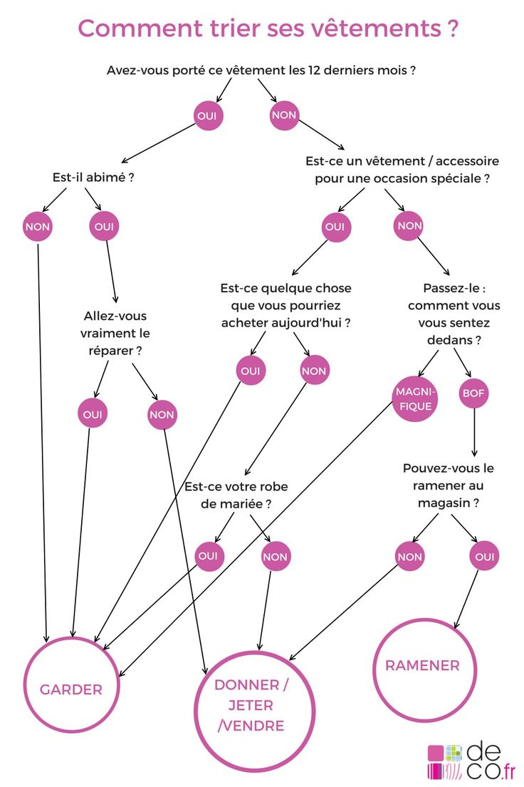 Infographie : trier ses vêtements, la méthode Deco.fr // http://www.deco.fr/deco-piece/decoration-dressing/actualite-797268-infographie-trier-vetements.html