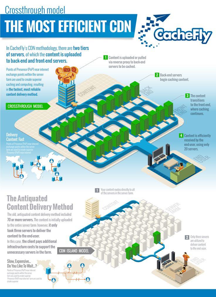 Infografías - Modelo Crossthrough: El CDN más eficiente
