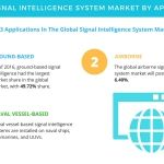 Signal Intelligence System - Market Segmentation and Analysis by Technavio