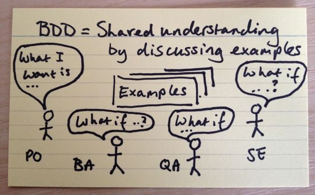 Behavior Driven Development (BDD) in a nutshell