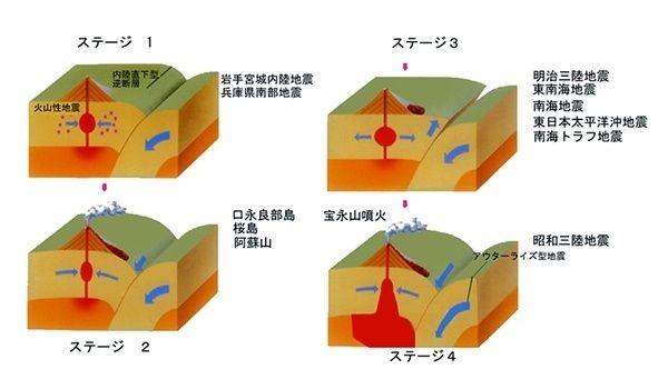 ステージ1:フィリピン海プレートや太平洋プレートが、ユーラシアプレートや北米プレートに沈み込み、その圧力でユーラシアプレートや北米プレートが割れ、内陸直下型地震が生じる。兵庫県南部地震(阪神・淡路大震災)などがこれにあたる。このときのマグニチュードはM7.2で、日本では5年に3回程度起きる地震である。兵庫南部地震の場合、神戸という大都市直下で地震が発生したため、マグニチュードに比して震度が大きく、建物の倒壊などの被害相次いだ。  ステージ2:ユーラシアプレートや北米プレートにあるマグマ溜まりが圧縮されて火山が噴火する。口永良部島、桜島、阿蘇山などがこの例である。この段階の火山噴火はマグマ溜まりにあるマグマが噴出してしまえば一段落するので、それ以上大きくはならない。2009年から現在まで続く九州各地の火山がこれにあたる。  ステージ3:ユーラシアプレートや北米プレートが耐えかねて跳ね上がり巨大なプレート型(海溝型)地震が発生する。その前にステージ1のように内陸直下型地震が起きることがある。今回の熊本の地震は、おそらくこれにあたると筆者は考えている。…