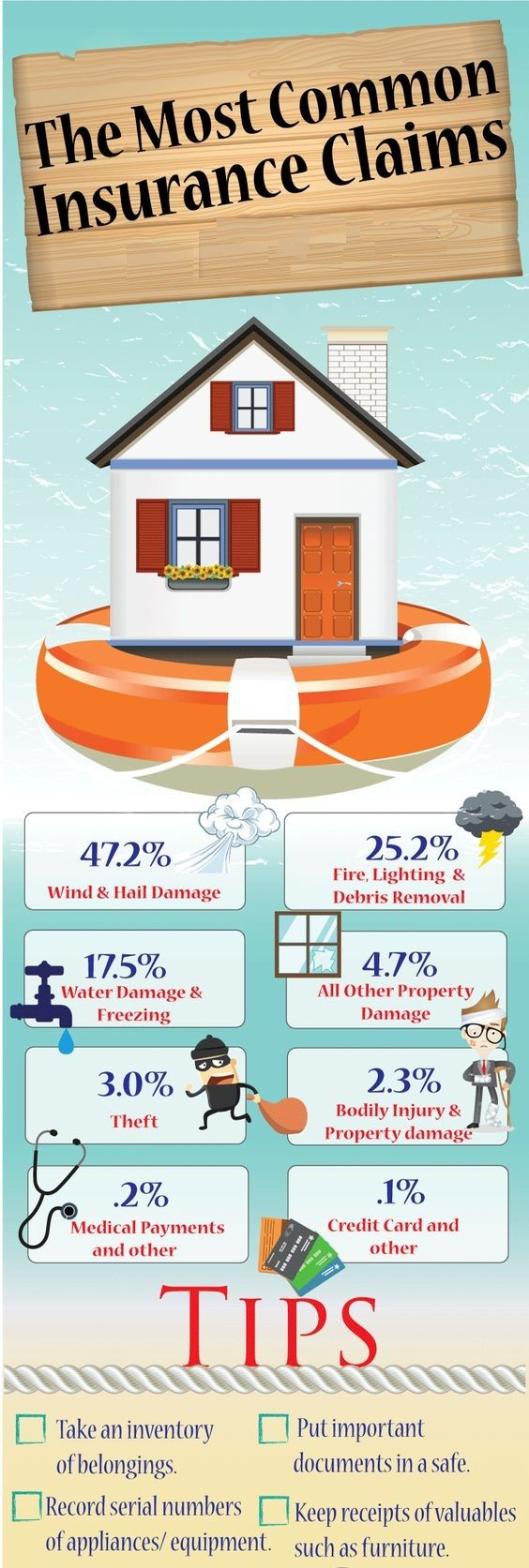 The Most Common Insurance Claims Infographic
