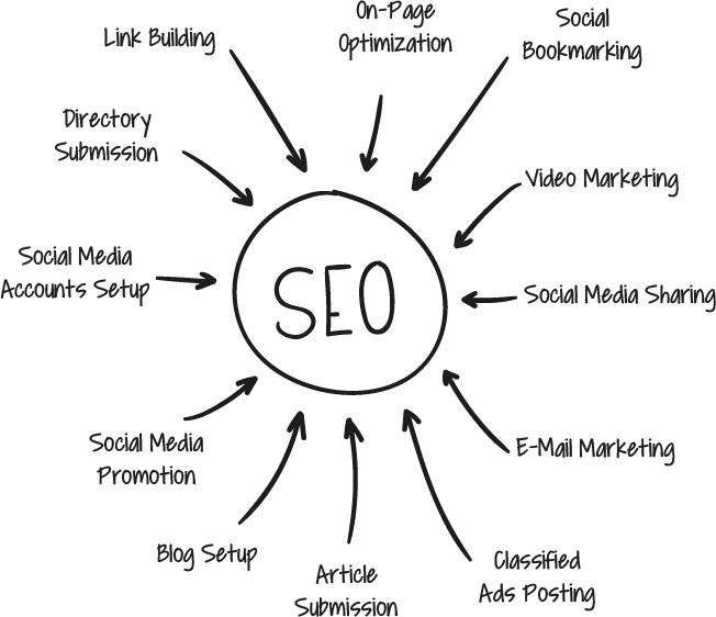 #search #engine #optimization in India  Email Marketing  Establish, grow and maintain strong customer relations and communicate effectively with your clients through email marketing. We understand the intrinsic value of email marketing and will help you capitalize on this cost-efficient and consistently effective marketing tool.  Pay Per Click  Paid advertising is the cornerstone of many successful Internet marketing campaigns. It provides    http://zaptas.com/search-engine-optimization/