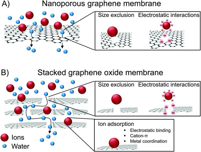 Graphene membranes used to produce heavy water