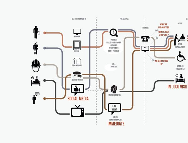 Analysis of a service, through the Customer Journey Map by Anna Maggi, via Behance