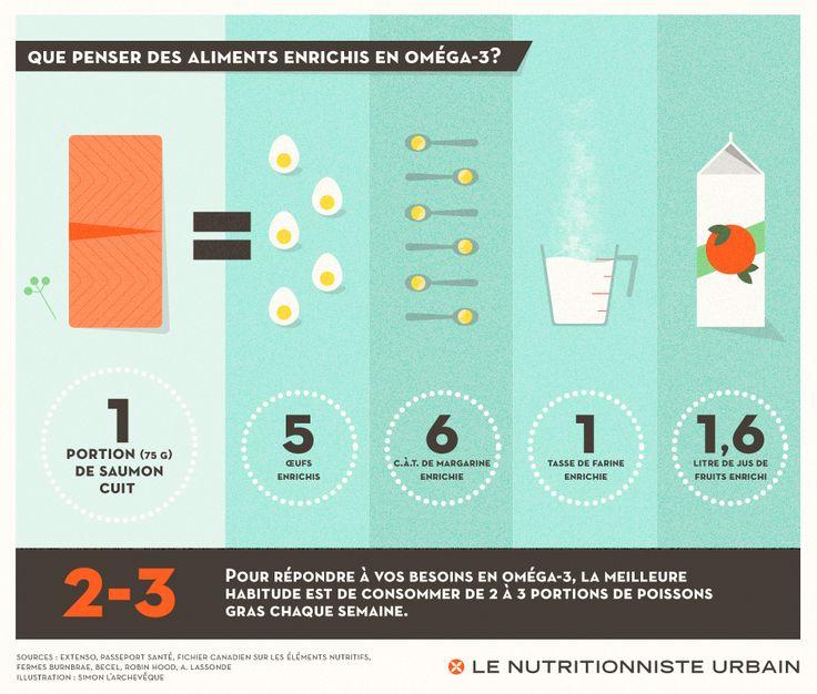 Que penser des aliments enrichis en oméga-3?