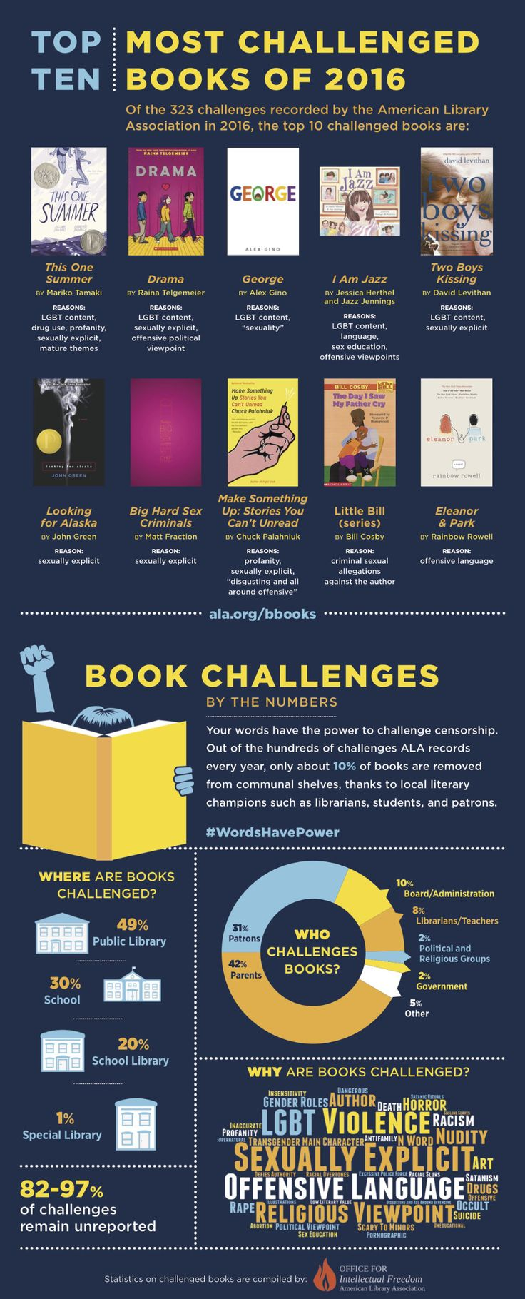 2016 book challenges by the numbers / helpful infographic from American Library Association