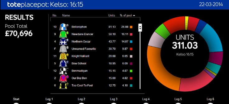 Betting Guides : Tote Prices Explained