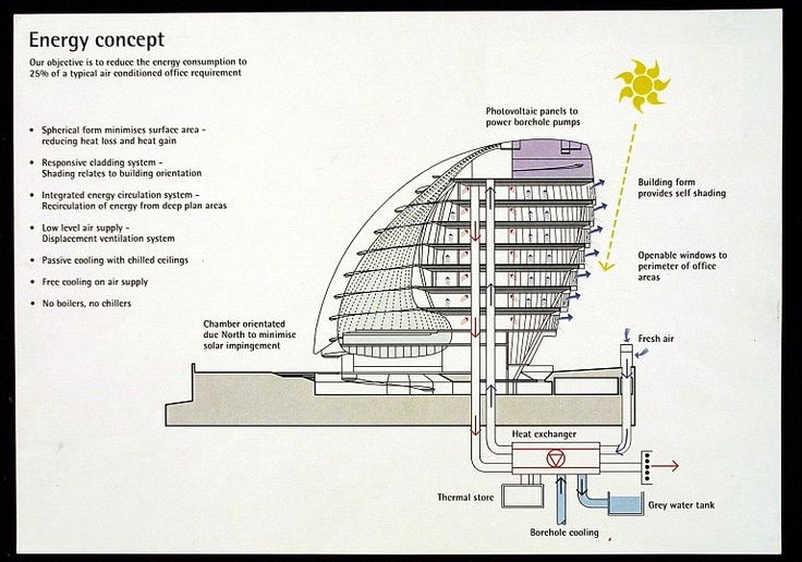 London City Hall Design Sketch