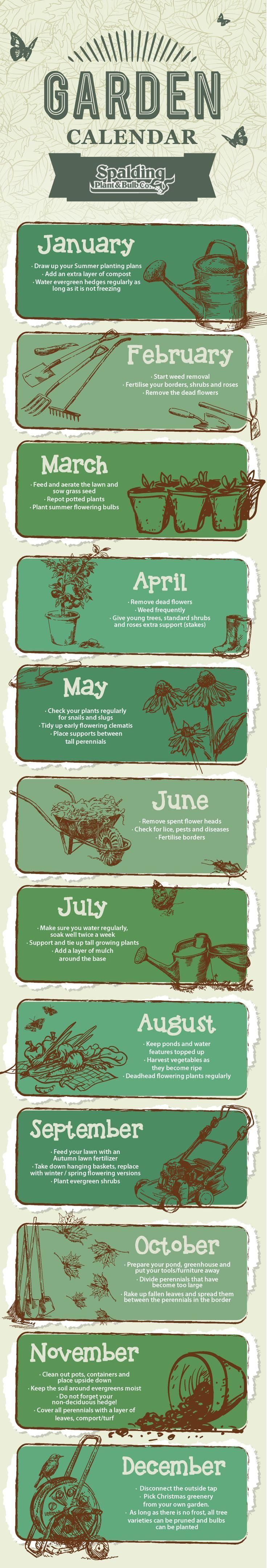 Gardening Calendar - Month by Month. Would not work for Alaska! But I think I just may need to come up with my own....