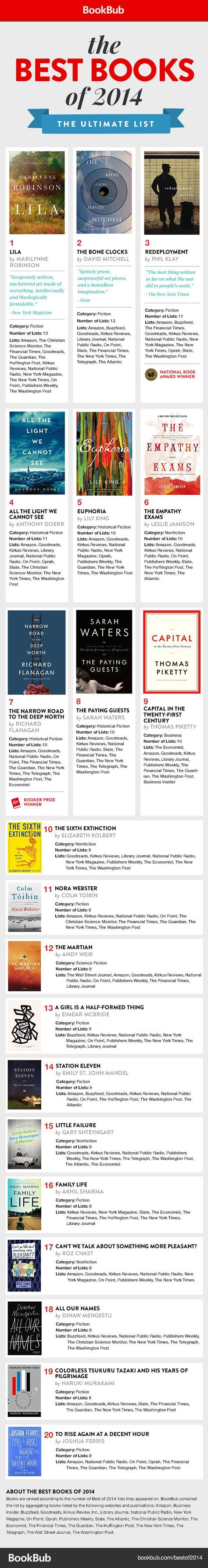 Last week we shared an infographic created by designer David McCandless that suggests To Kill a Mockingbird is likely the most-recommended novel of all time (or at least of recent times). But what are critics and readers suggesting you pick up this year best books 2014  http://myjourneywithdepression.wordpress.com/2012/08/21/booker-award-my-top-five-books-of-all-time/  http://www.huffingtonpost.com/2013/01/30/10-life-lessons-from-high_n_2583976.html?ir=UK+Culture&ref=topbar