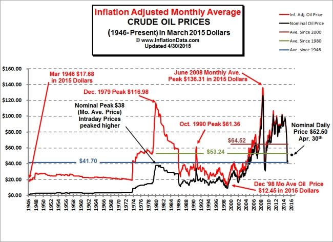Enough Already! It's Time To Send The Despicable House Of Saud To The Dustbin Of History; David Stockman, Contra Corner, via Tyler Durden, January 6, 2016, Zero Hedge: Inflation Adjusted Oil Price Chart