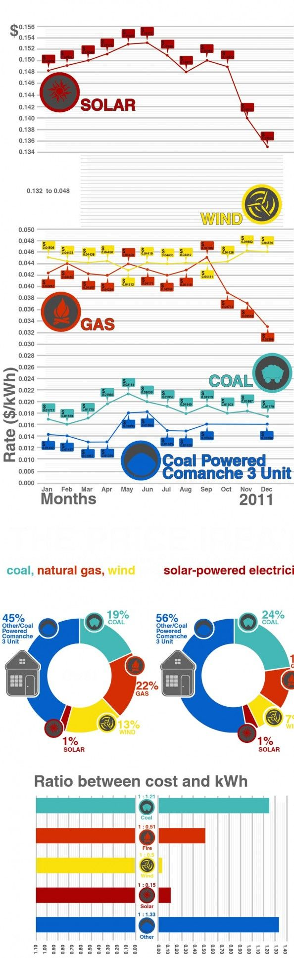 This project is made to show Info graphic on Energy Consumption, showing consumption of solar, wind, gas and coal energy and showing relation between energy costs per kWh Tags - infographic, Data visualization, Mohit, graphics, mglmedia, energy, solar, wind, gas, coal, energy, cost, electricity