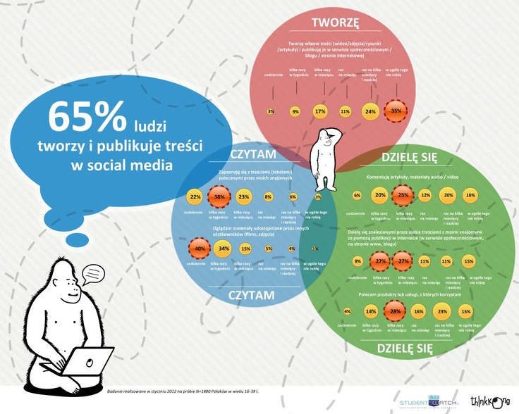 65% ludzi tworzy i publikuje treści w social media / Think Kong #socialmedia
