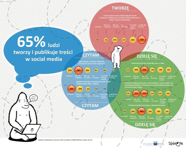 28% userów social media poleca usługi i produkty