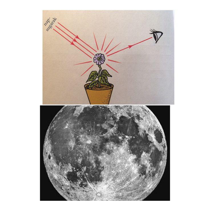 Másodlagos fényforrásnak hívjuk azt a fényforrást, amely más fényforrások fényét veri vissza