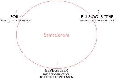 3 - Samtalerom : Musikkpedagogikk.no