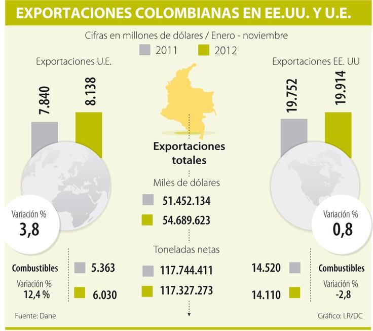 Exportaciones Colombianas en EEUU y UE